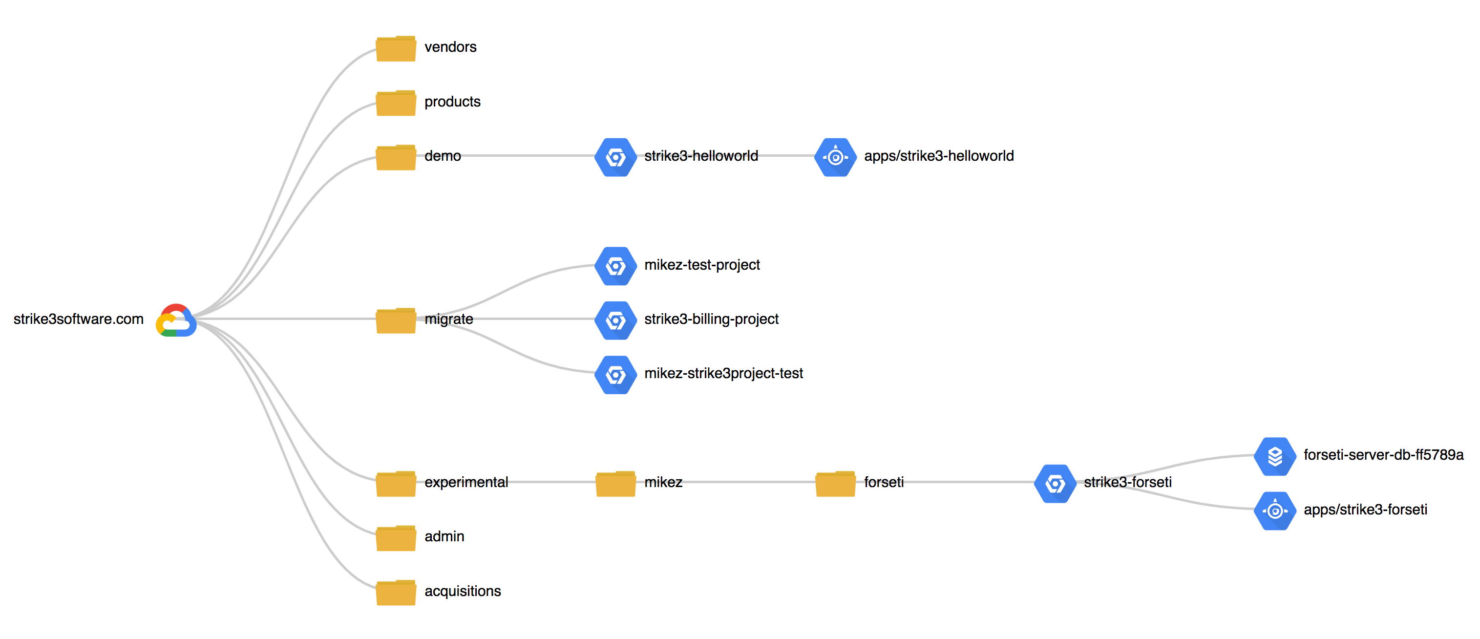 visualize gcp architecture with forseti